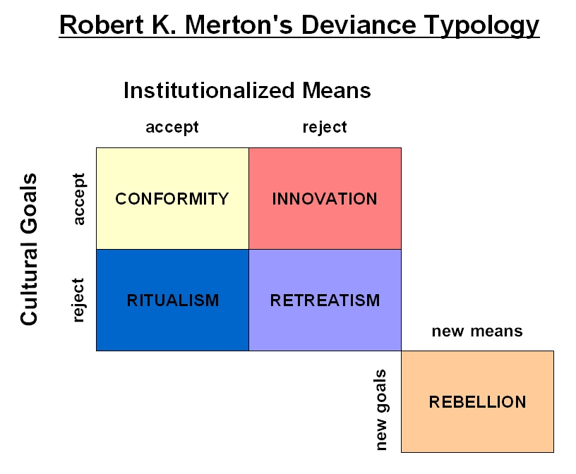 Deviant definition sociology