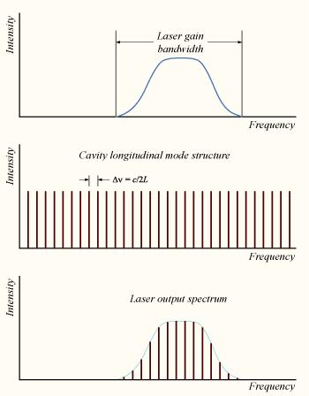 Cấu trúc mode của laser