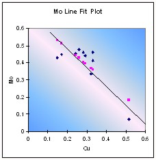 Molybdenum line fit plot showing a good correlation with the predicted values (in pink) Figure 53.jpg