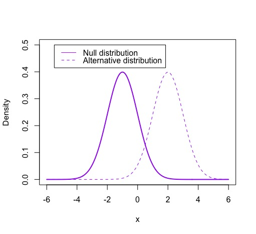 Null Distribution Wikipedia