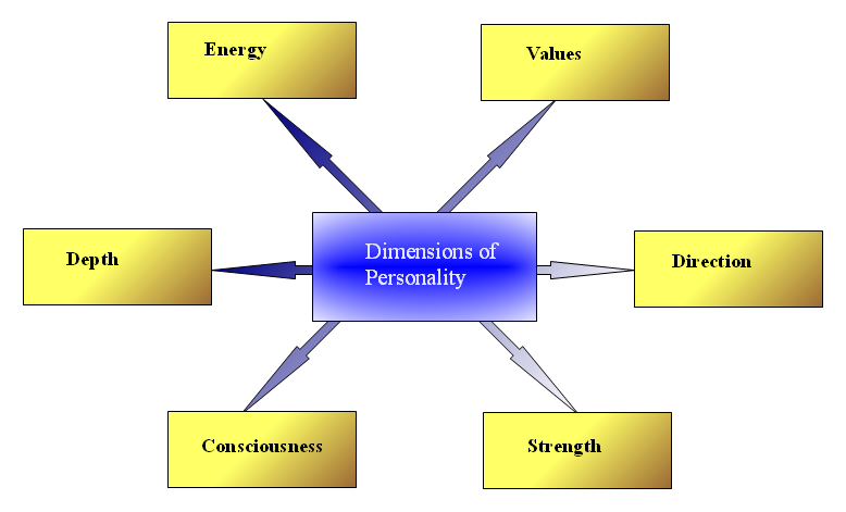 personality demension by In string theory there are at least 10 different dimensions (there are also  in this  theory, each universe has an extra dimension with other.