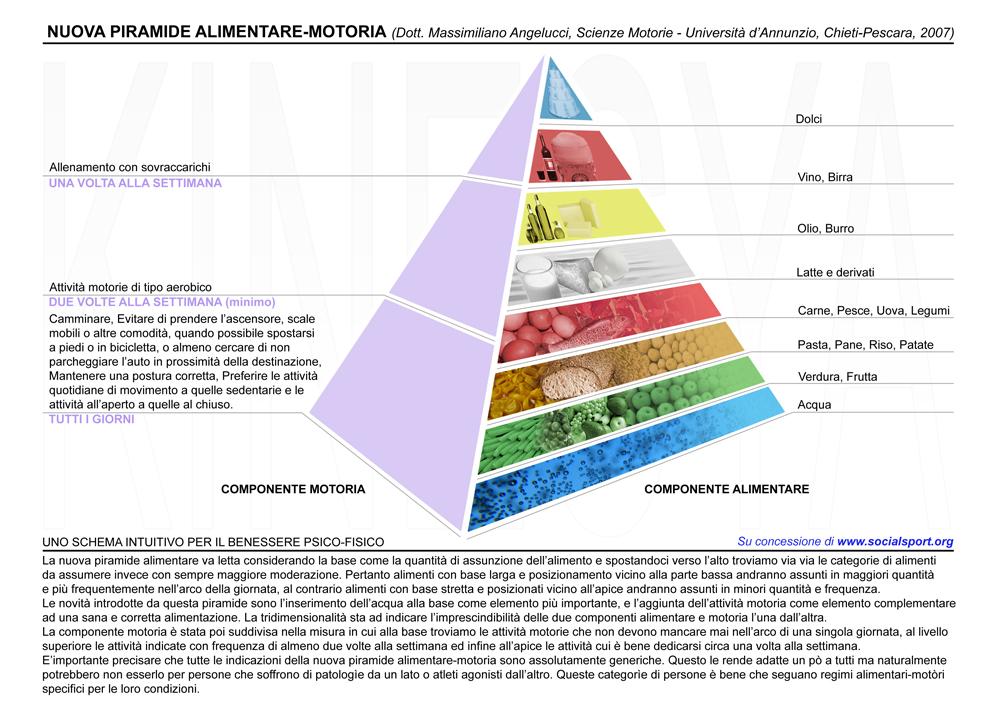 Piramide alimentare motoria