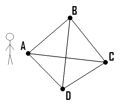 problem of finding the shortest route between two points on a graph whose edges are labelled with lengths