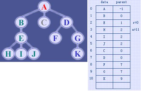 树 (数据结构)