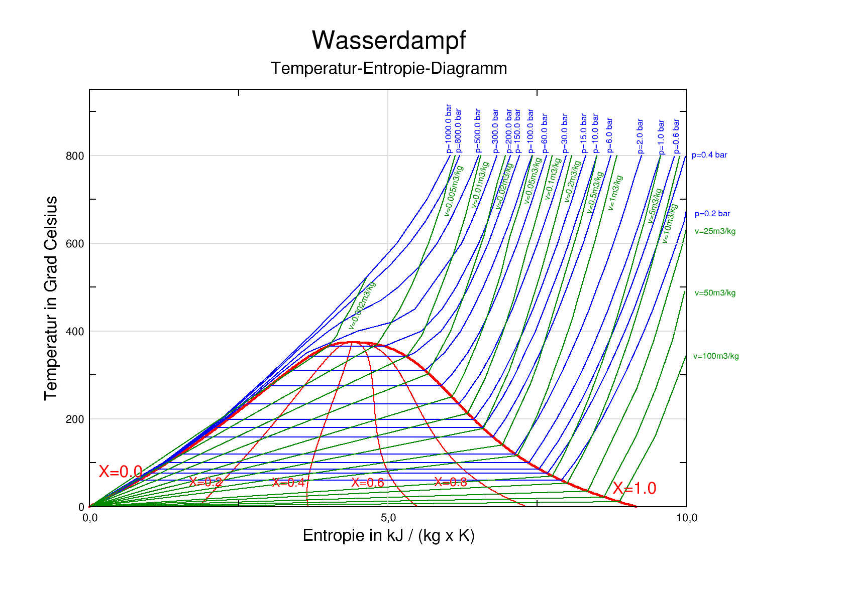 ts diagram for water 4 10 from 13 votes ts diagram for water 5 10 from ...