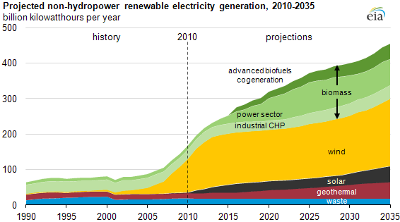 File:US Electricity from renewables.png