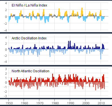 File:3 examples of internal climate variability (1950-2012), the El Niño –  Southern Oscillation, the Arctic Oscillation, and the North Atlantic  Oscillation (NOAA).png - Wikimedia Commons