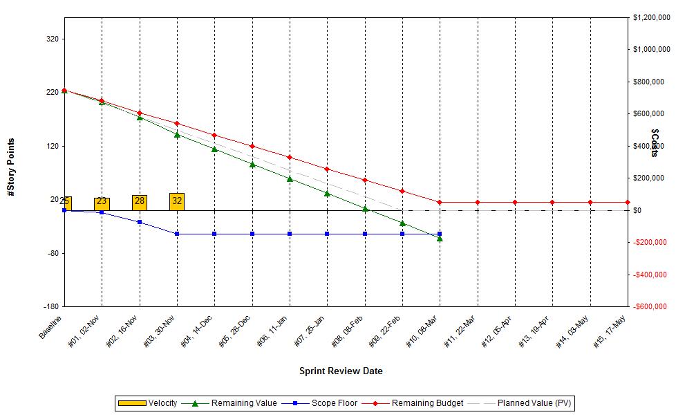 File:Agile EVM   Release Burndown Chart.png