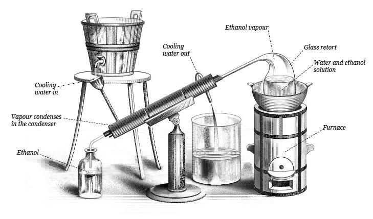 Resultado de imagen de destilacion de vodka