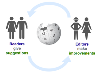 Article Feedback workflow between readers and editors.