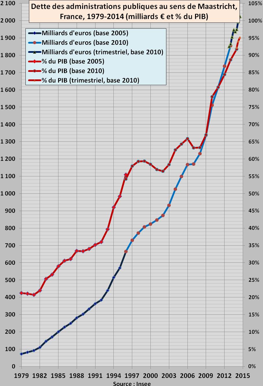 Dette publique France 1979-2014T2.png