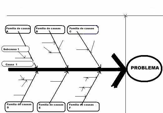 Diagrama de ishikawa wikip dia a enciclop dia livre for Software muebleria