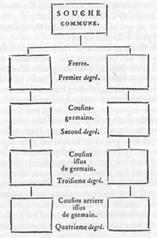 Encyclopedie-4-p767-degre.PNG