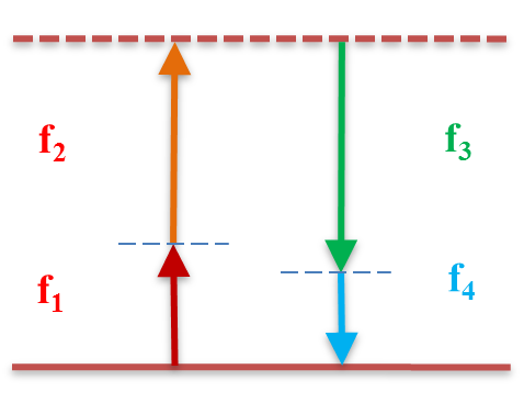 four wave mixing problem algebra