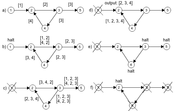 An example of the execution of the algorithm for detecting cycles by message passing.