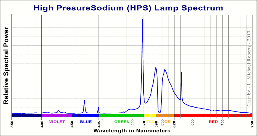STC Astro-Multispectra Clip Filter : Un filtre permettant de réduire la pollution lumineuse High_Pressure_Sodium_Lamp_Spectrum