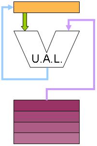 Microprocessor Design Alu Wikibooks Open Books For An