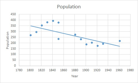 File:Lindsell time series graph 1801-1961.jpg