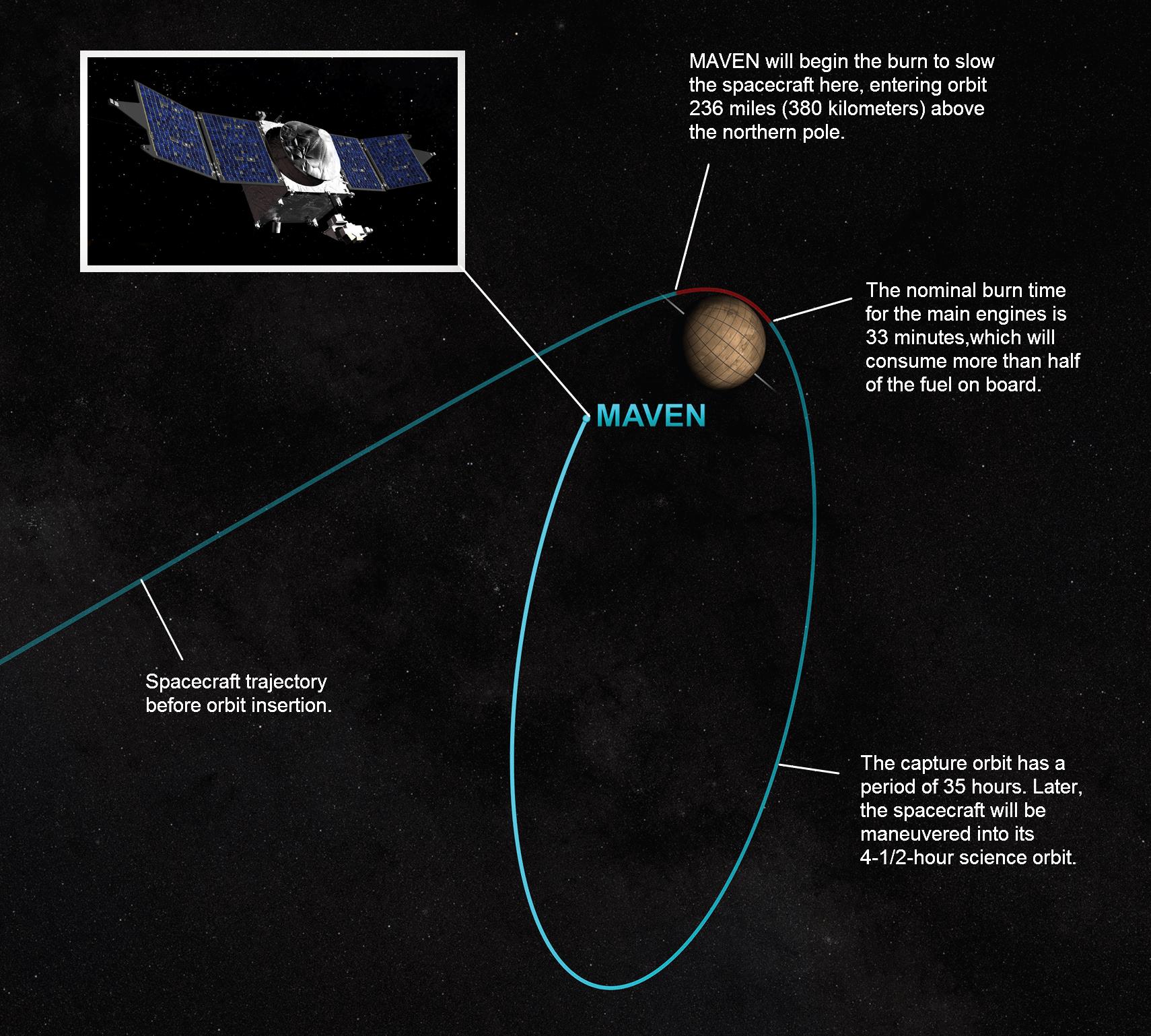 MarsMaven-Orbit-Insertion-142540-20140917.png