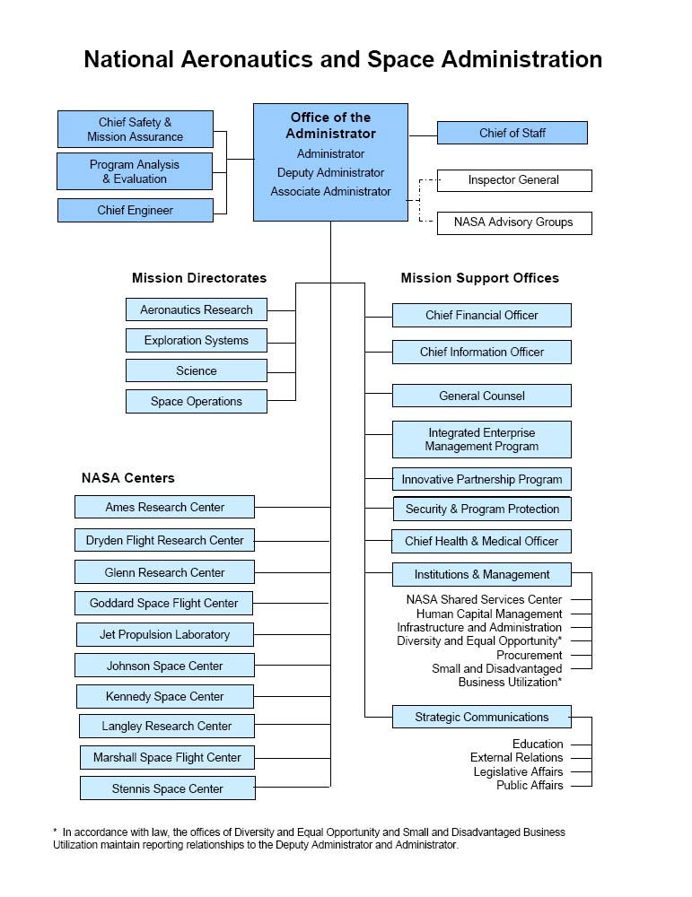 Organisationsschema  U2013 Wikipedia