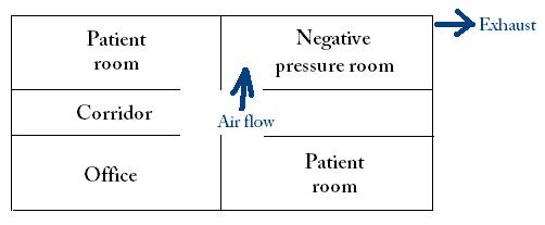 Airborne Infection Isolation Room Design