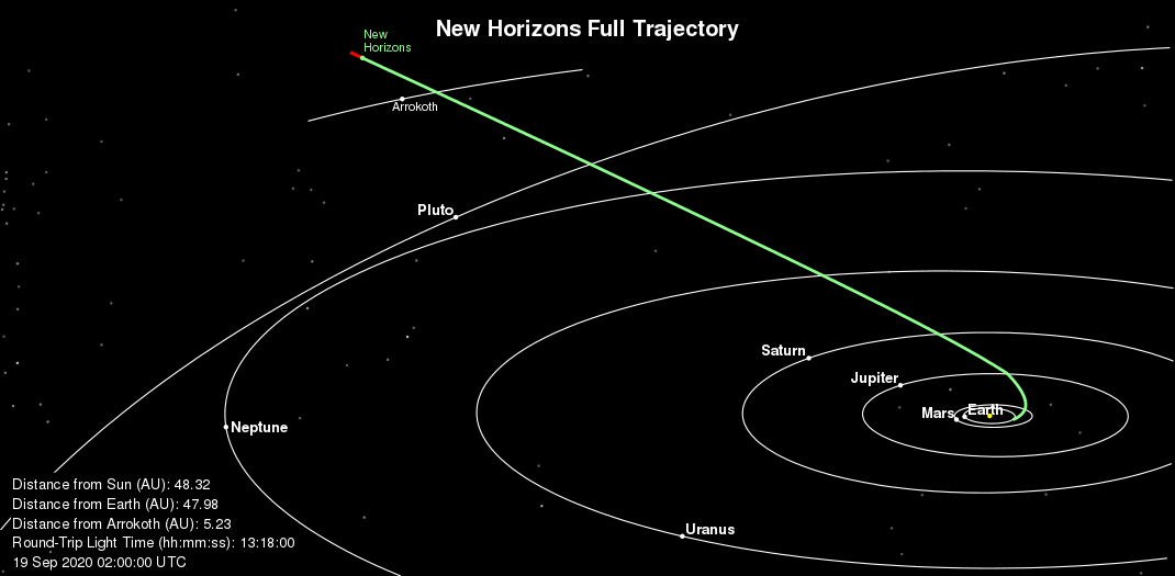 File:New Horizons Full Trajectory Sideview.png - Wikipedia