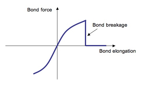 Peridynamics-bondforce-schematic.jpg