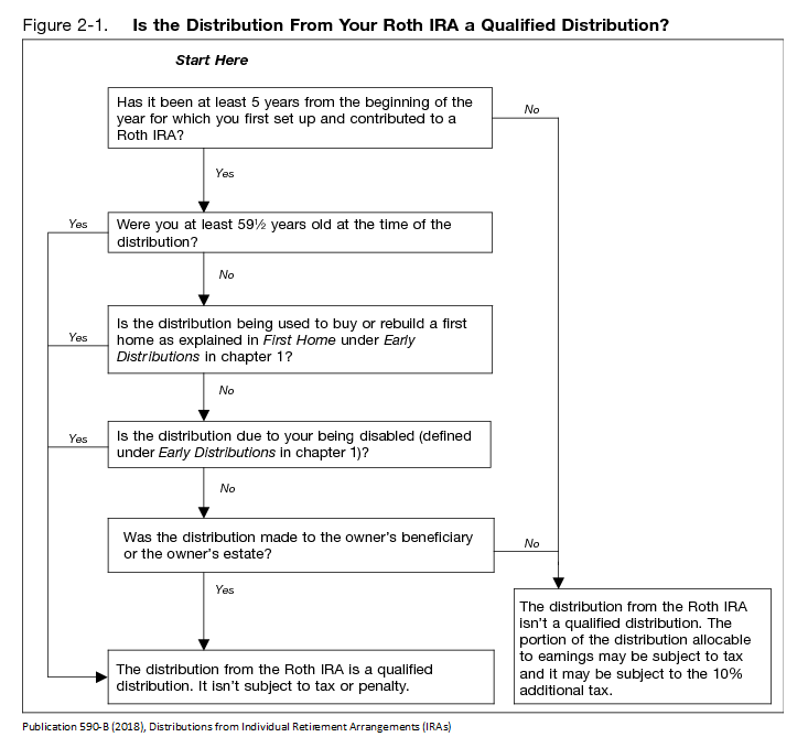 IRS decision chart for tax status of distributions