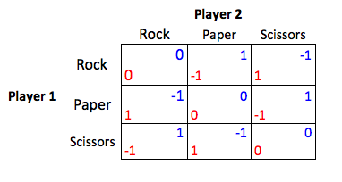 Rockpaperscissorspayoff.png