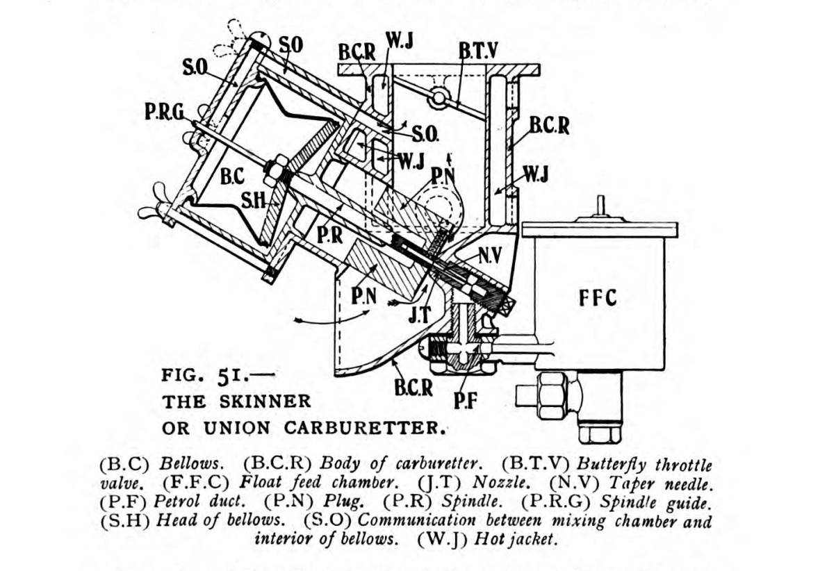 Su Carburettor Wikipedia Bc Rich Bronze Series Wiring Diagram