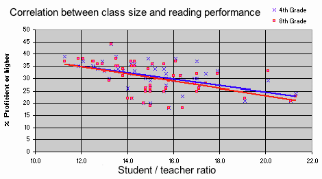 class size reduction in schools of the Most schools created one entirely new class with the new teacher position, with the new class about equal in size to the others in that grade, enabling the school to somewhat reduce the student-teacher ratio for that grade, but rarely to achieve the goal of 18:1 set by the enabling legislation—even three years into implementation (speas, 2003.