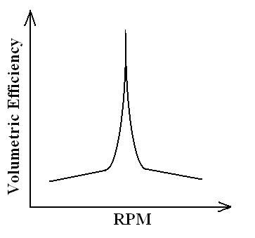 Qualitative relation of volumetric efficiency to RPM