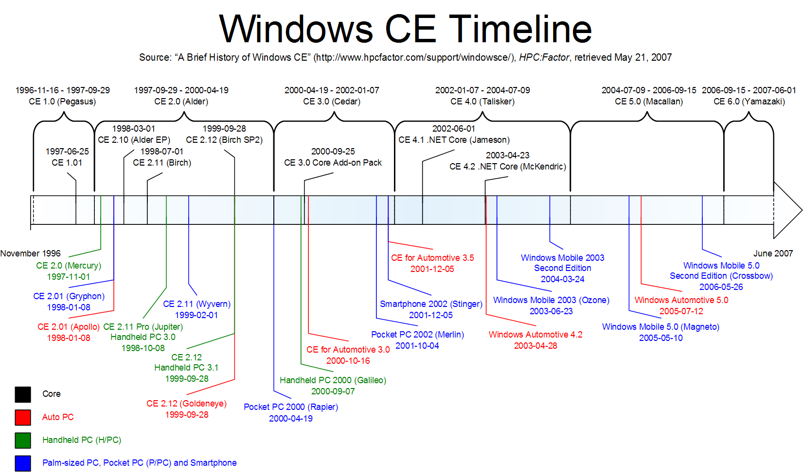 timeline of microsoft windows wikiwand