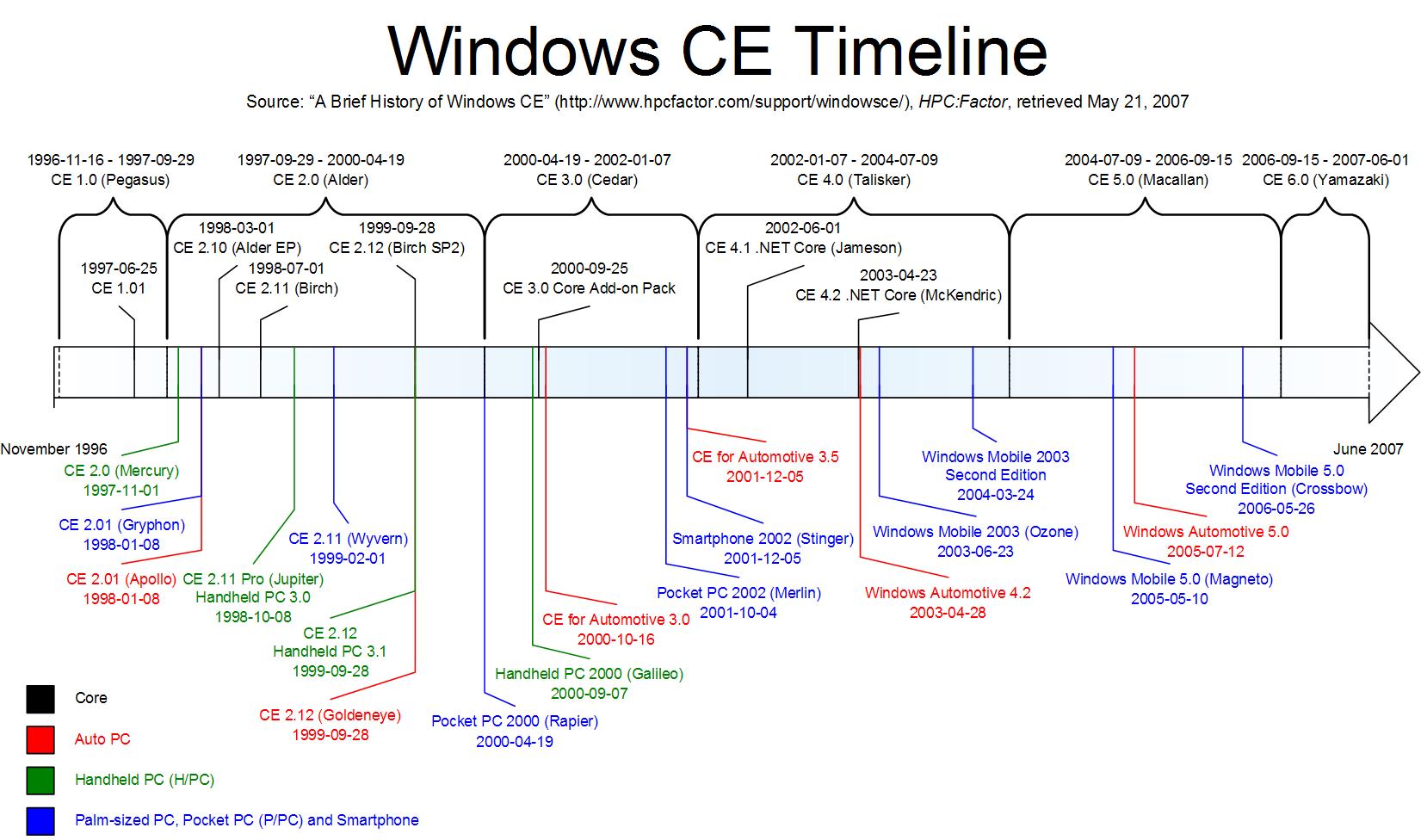 Windows OS の種類について- そ...
