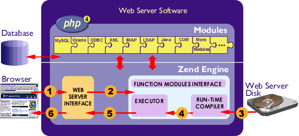 Zend Engine Internal-strukturo