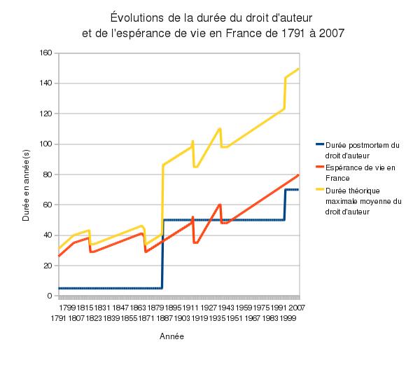 Graphique montrant l'évolution de la durée du droit d'auteur (jaune et bleu) et de l'espérance de vie (rouge) en France de 1791 à 2007
