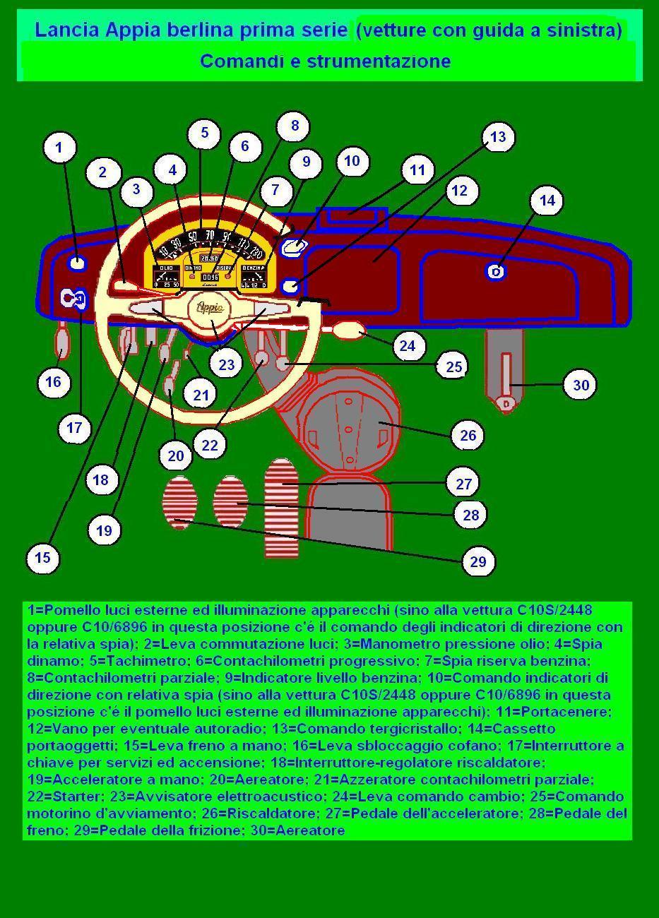 Caratteristiche tecniche delle lancia appia berlina wikiwand vanachro Images