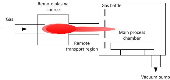 Remote Plasma Wikipedia