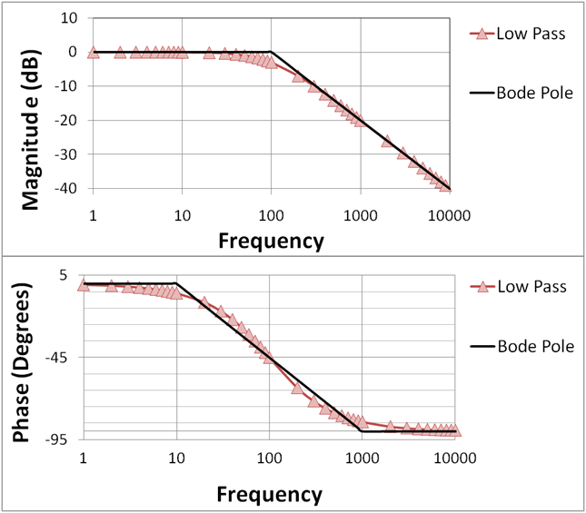 Filter - Cutoff Frequency  Exactly -3 Db Of Power