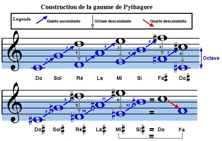 gamme de pythagore