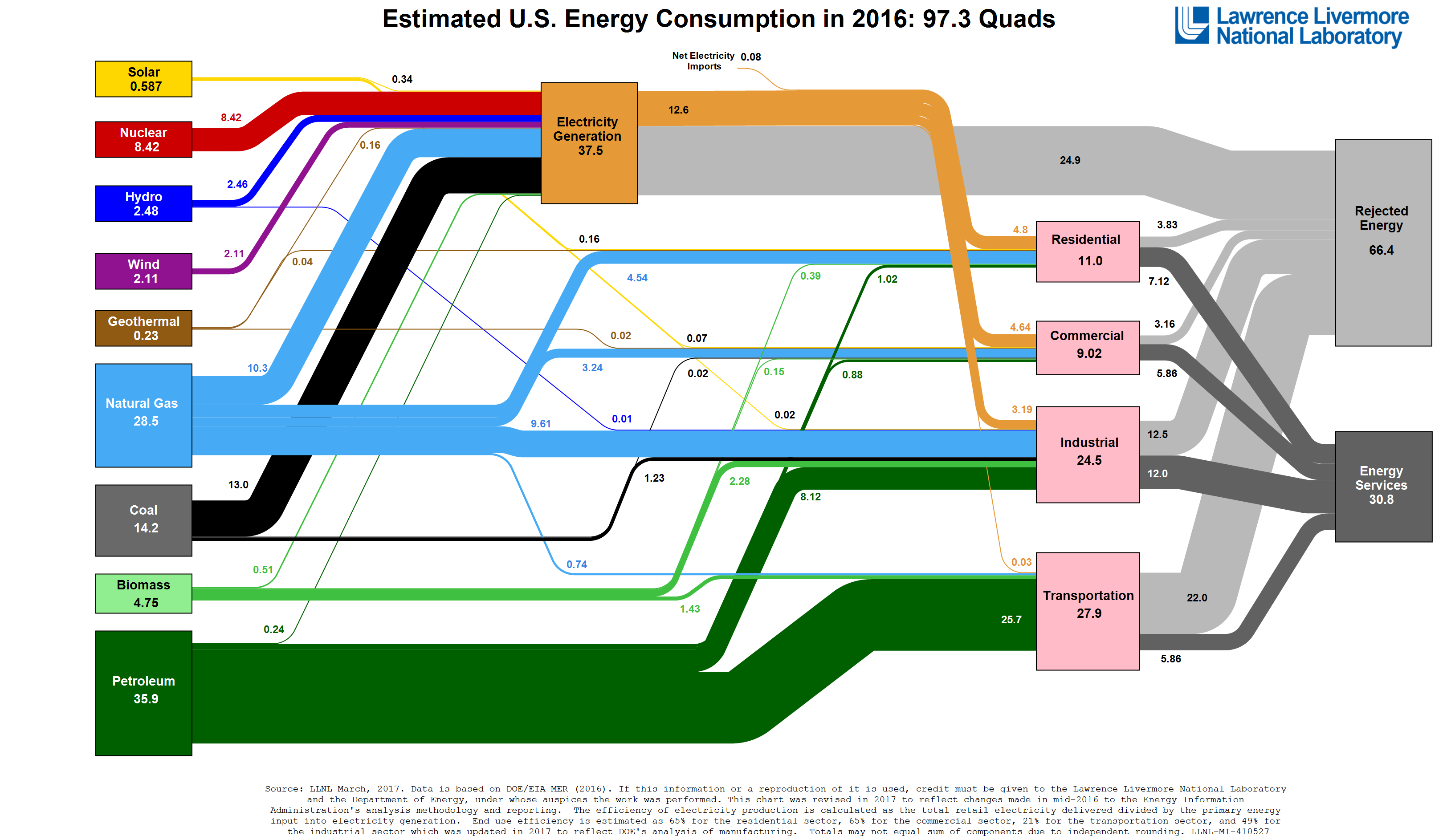 USA Energy Consumption, all forms, in Quads