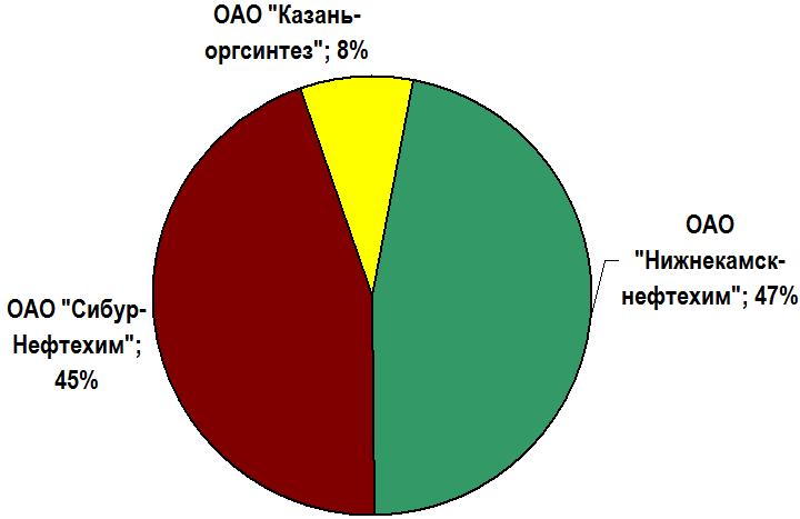 Долевая структура производителей окиси этилена в России в 2008 году.