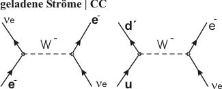geladene Ströme (Abbildung 3,4)