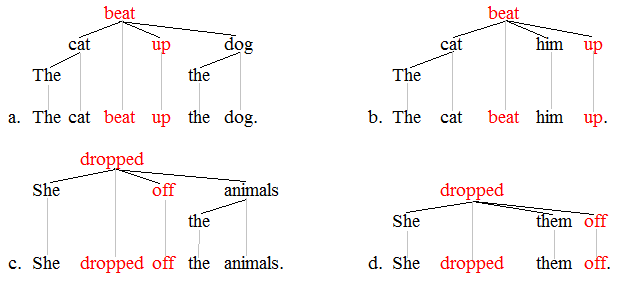Lexical item trees 1