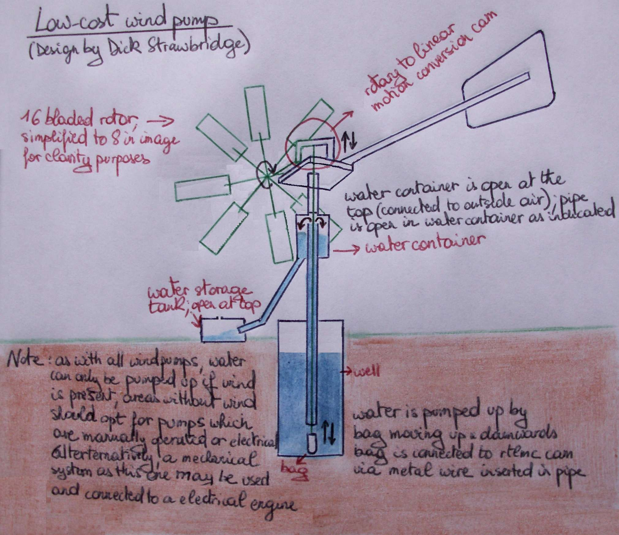 learn the green access diy wind powered water pump