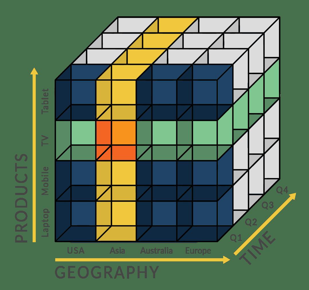 cube OLAP