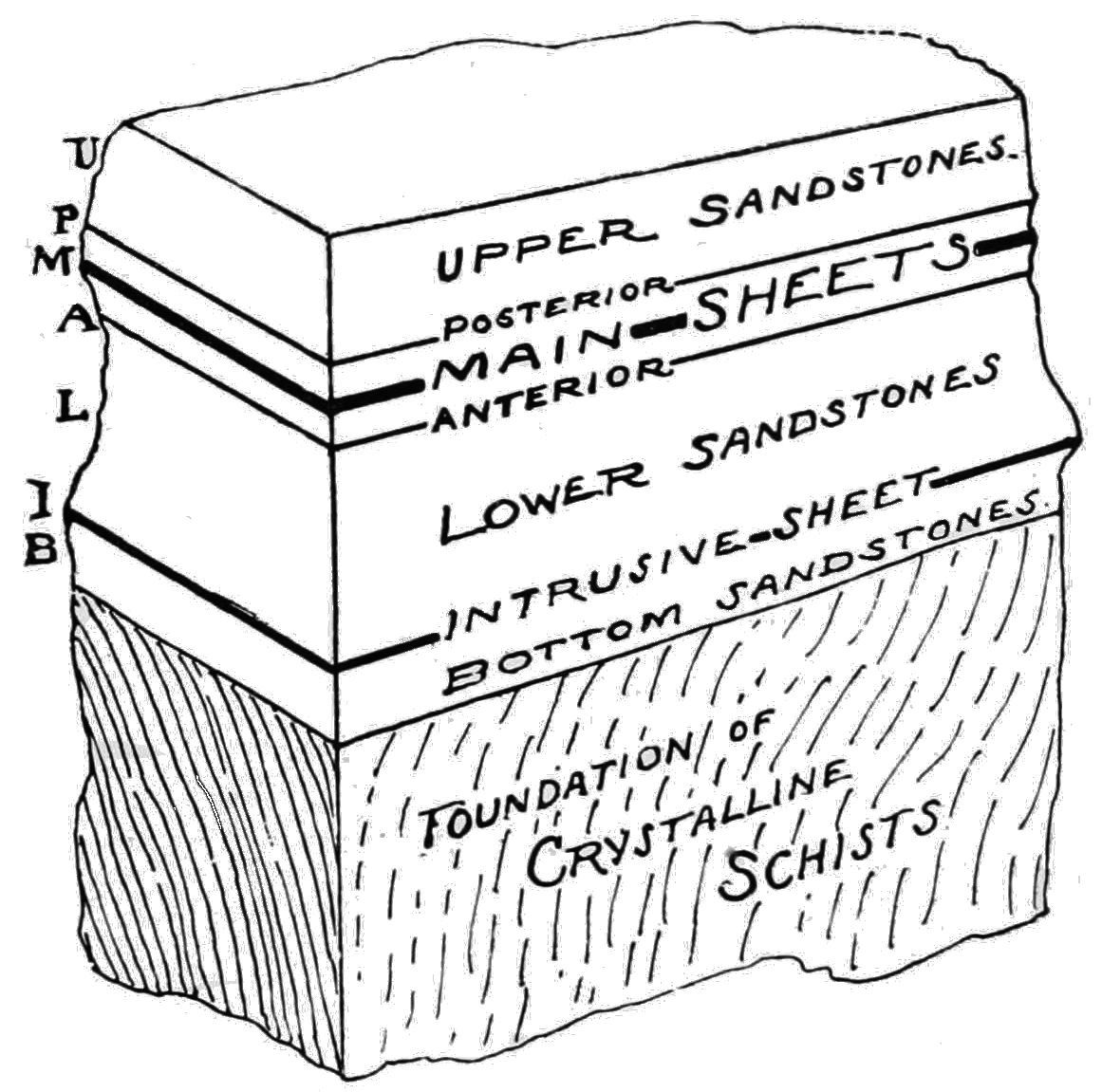 PSM V40 D241 Consequent changes in the geologic layers.jpg