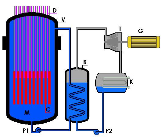 Ydinreaktori