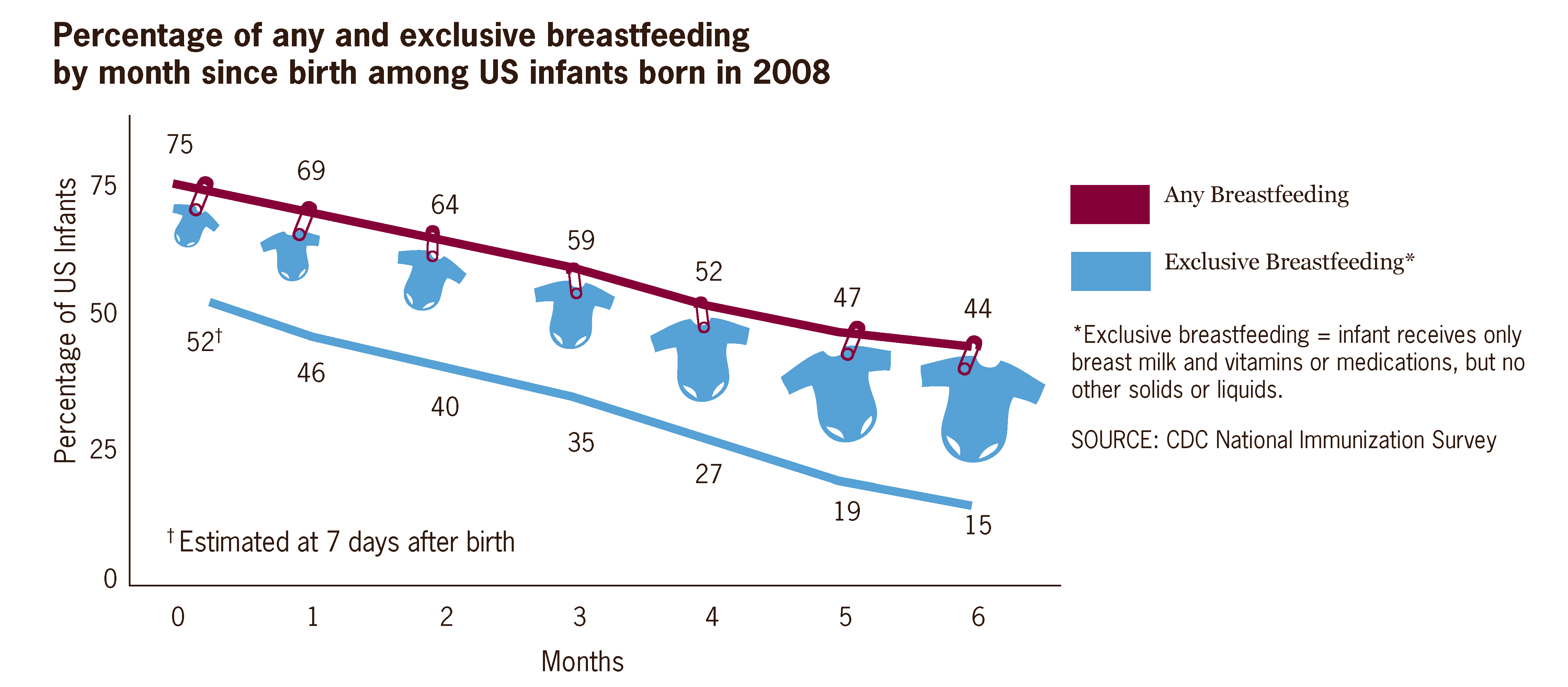 Filepercentage of any and exclusive breastfeeding months since filepercentage of any and exclusive breastfeeding months since birth among us infants born in nvjuhfo Choice Image