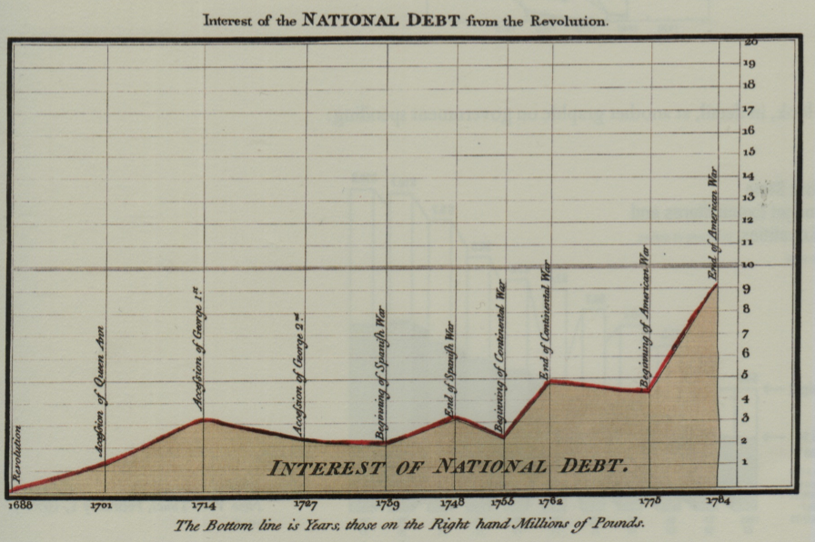 File:Playfair interest national debt.png - Wikimedia Commons